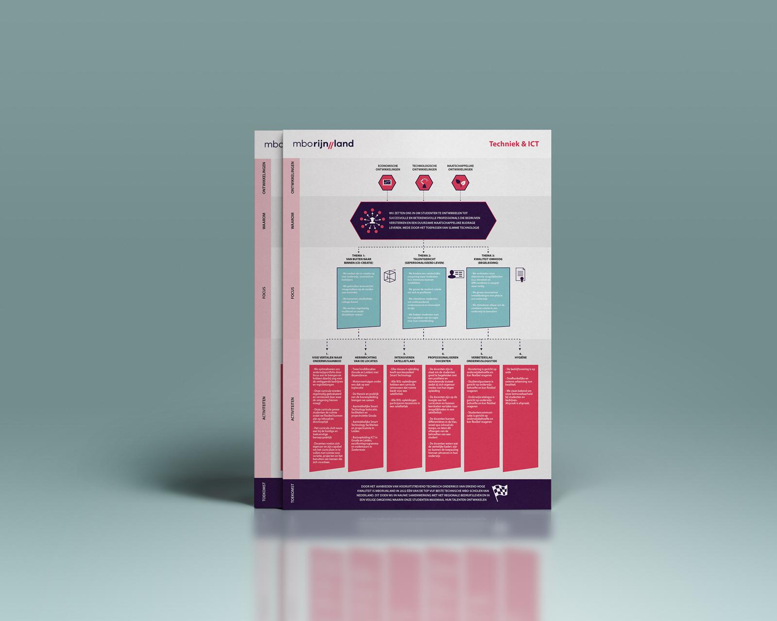 Beeldmarq - Grafische vormgeving & communicatie |MBO Rijnland
