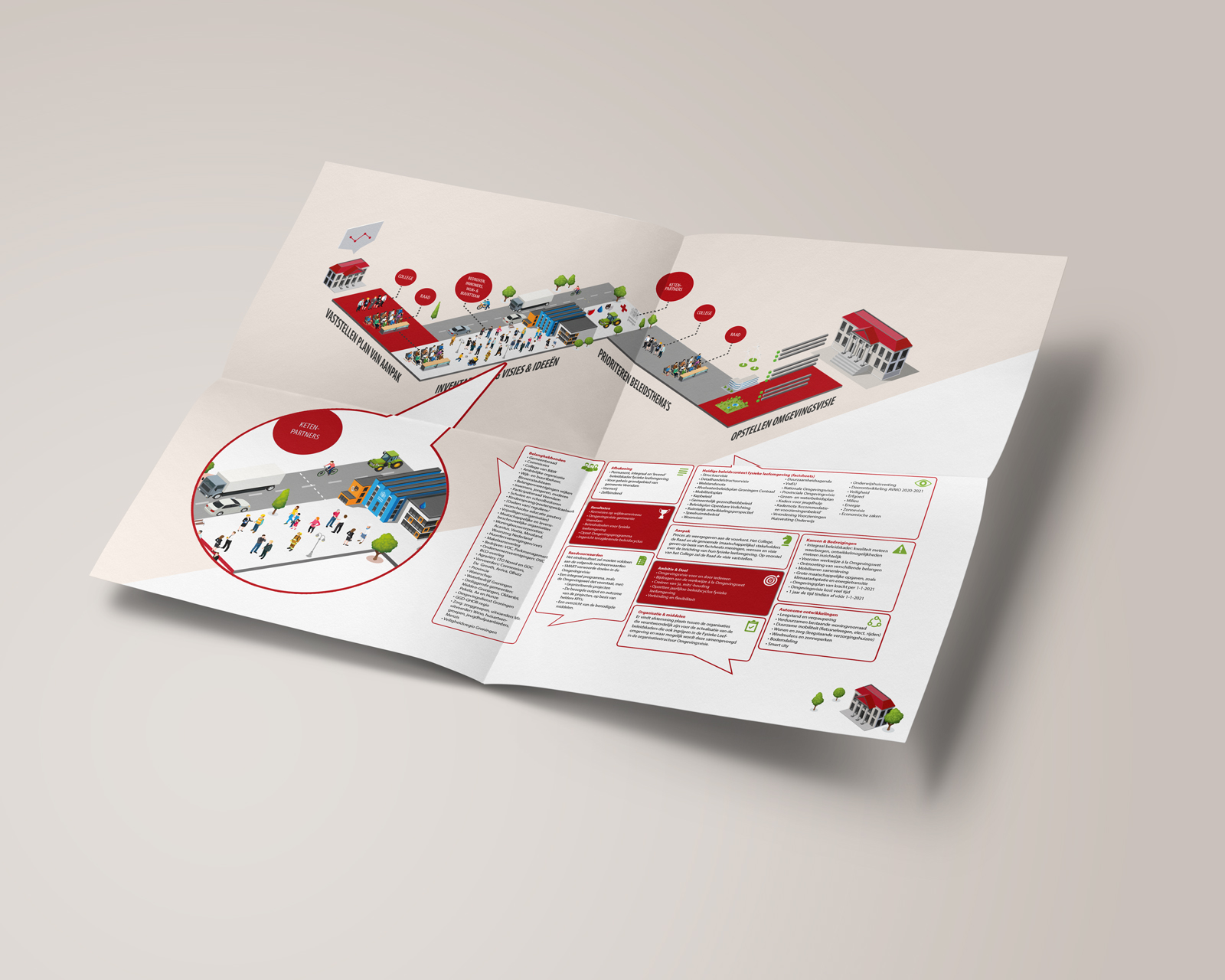 Beeldmarq | NCOD Gemeente Veendam | Infographic