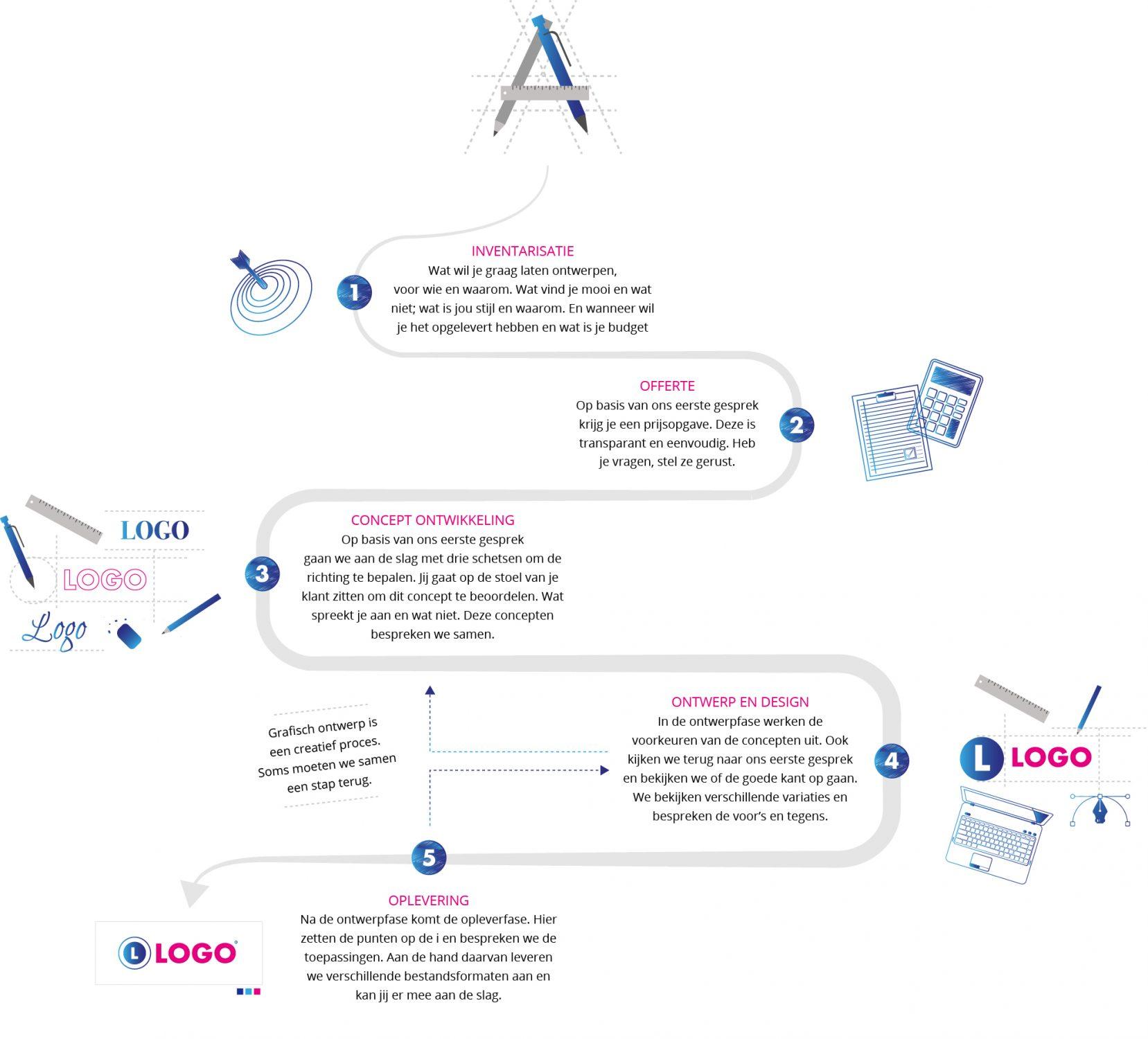 Voor grafisch ontwerp van identiteit en merk, websites, print- en drukwerk, infographics en iconen