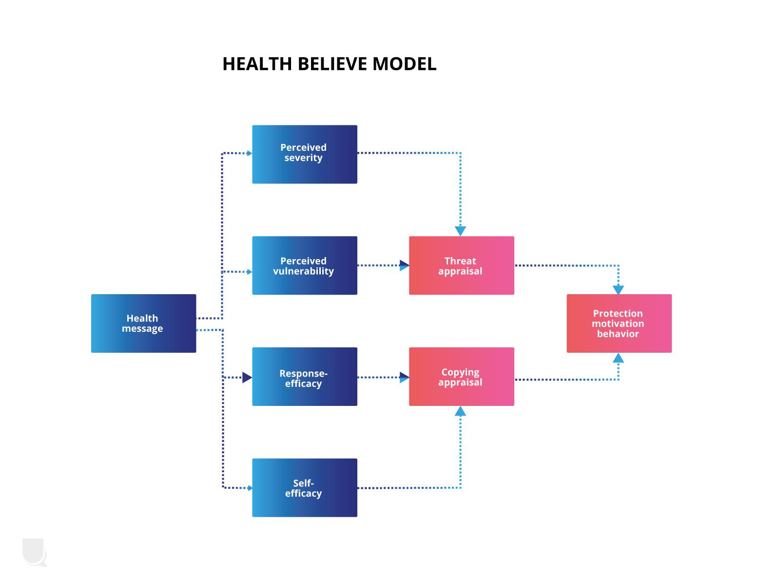 Beeldmarq | Health believe model | het nut van infographics in crisistijd | Wat is een infographic