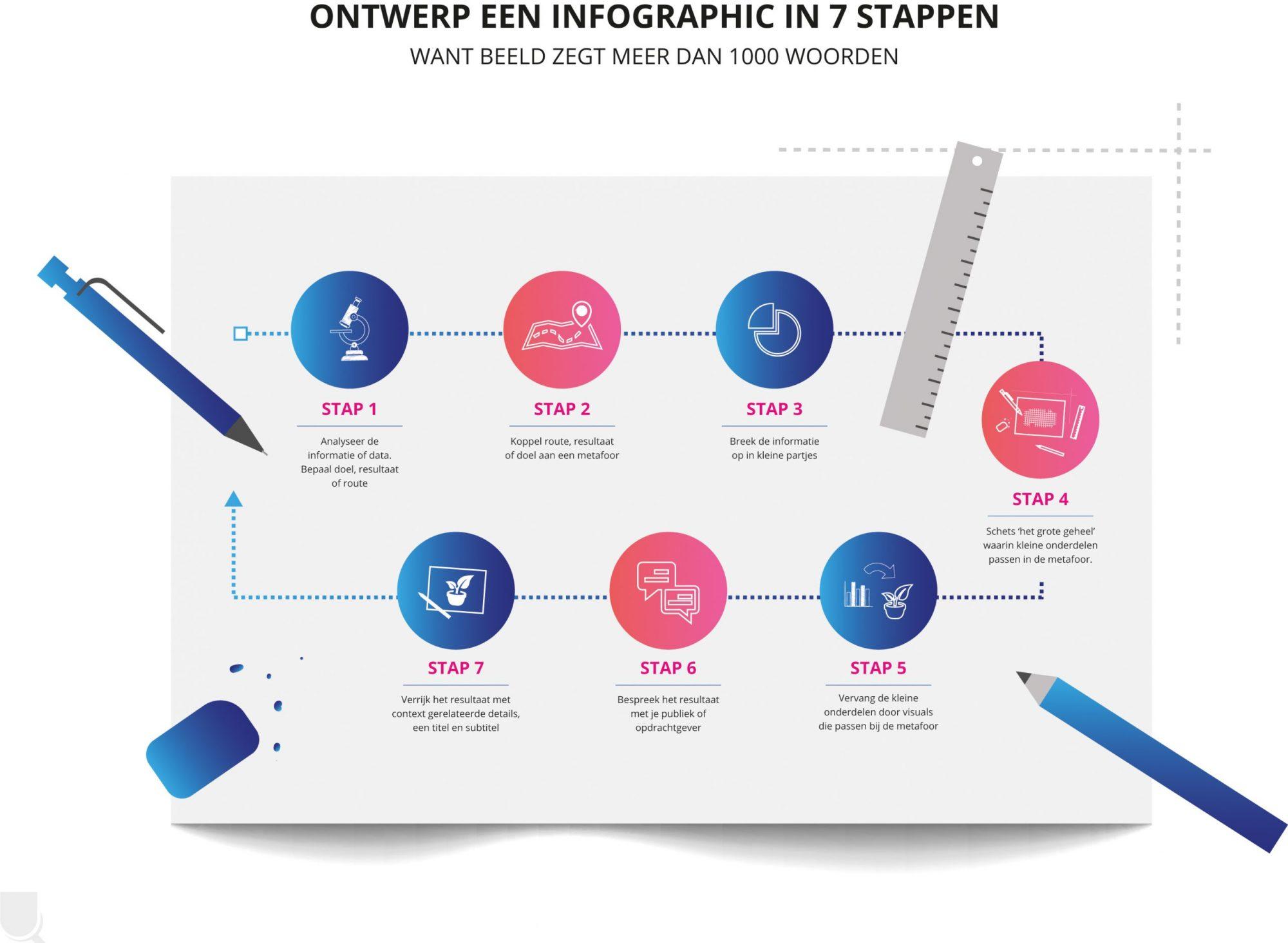 Beeldmarq | Ontwerp een infographic in zeven stappen | Wat is een infographic